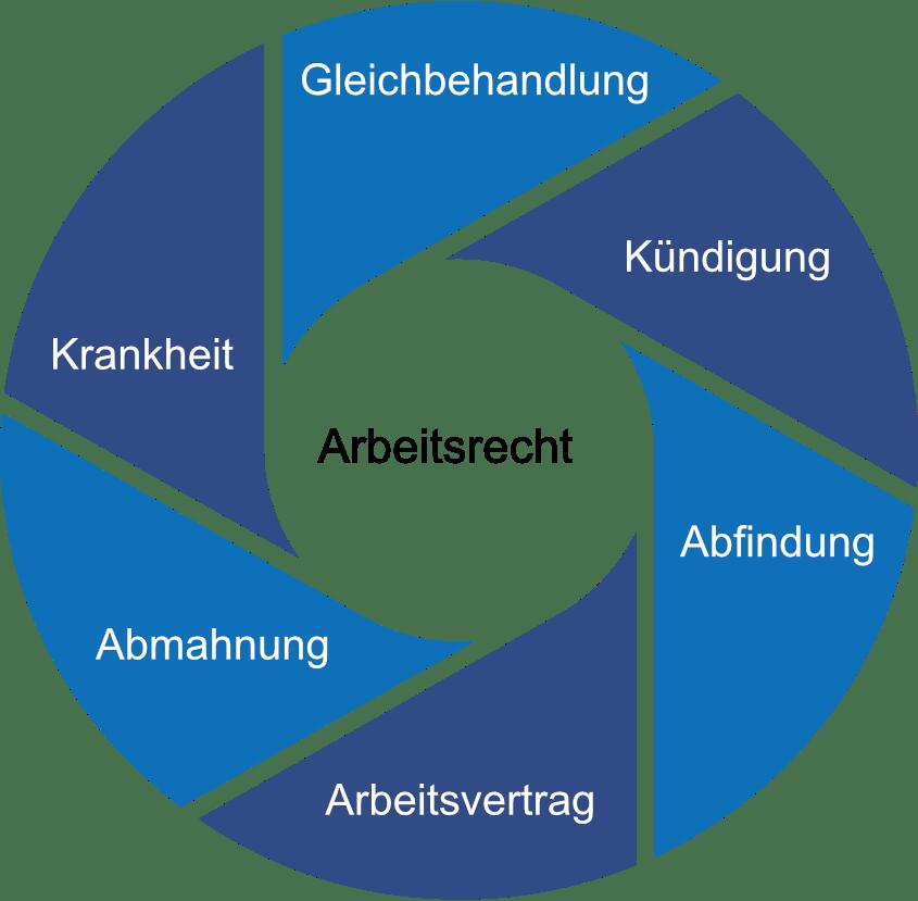 Arbeitsrecht Kreisgrafik