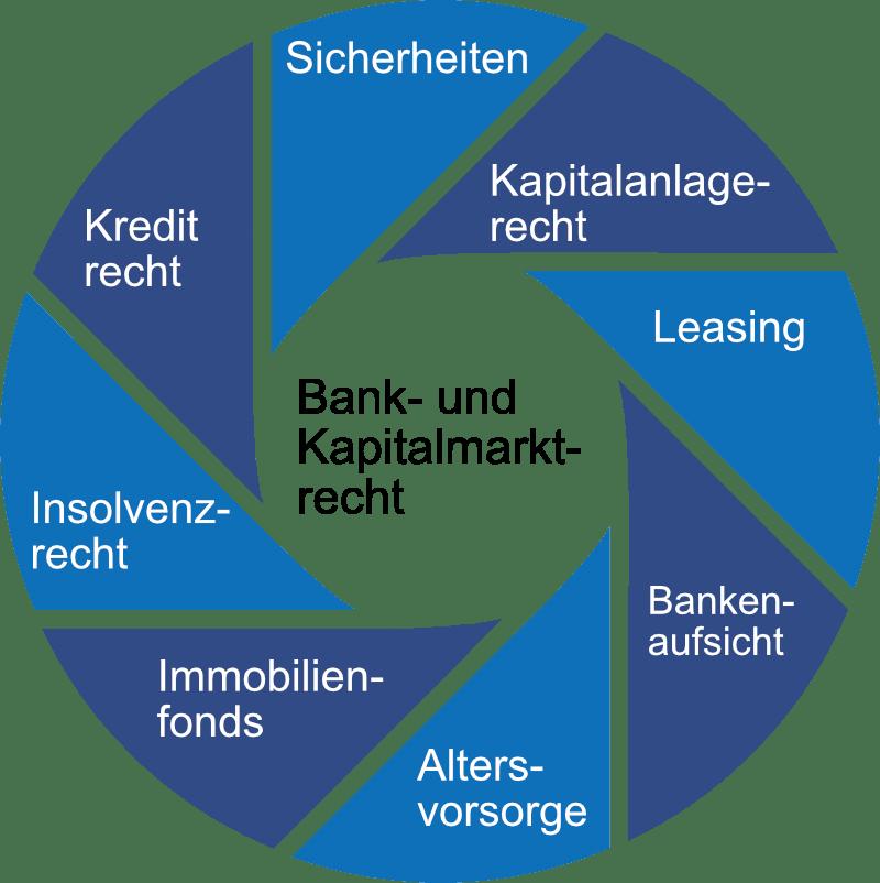 Bank Kapitalmarktrecht Kreisgrafik