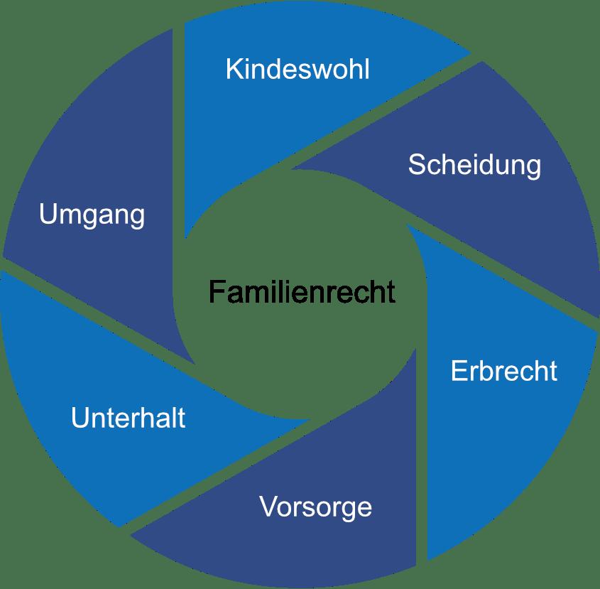 Familien Kreisgrafik