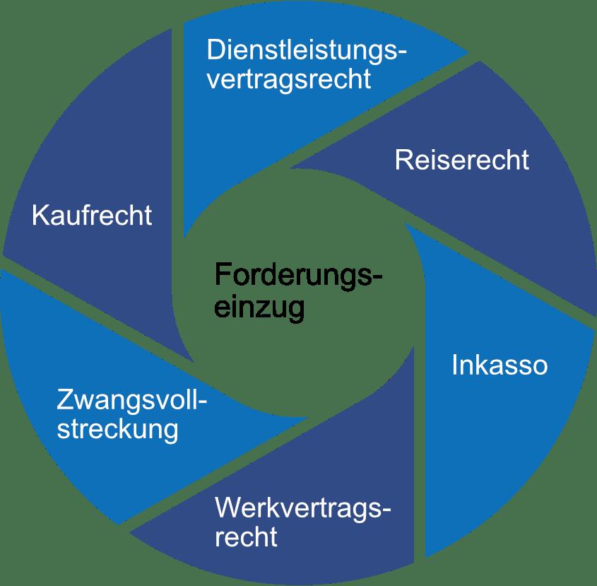 Forderungseinzug Kreisgrafik