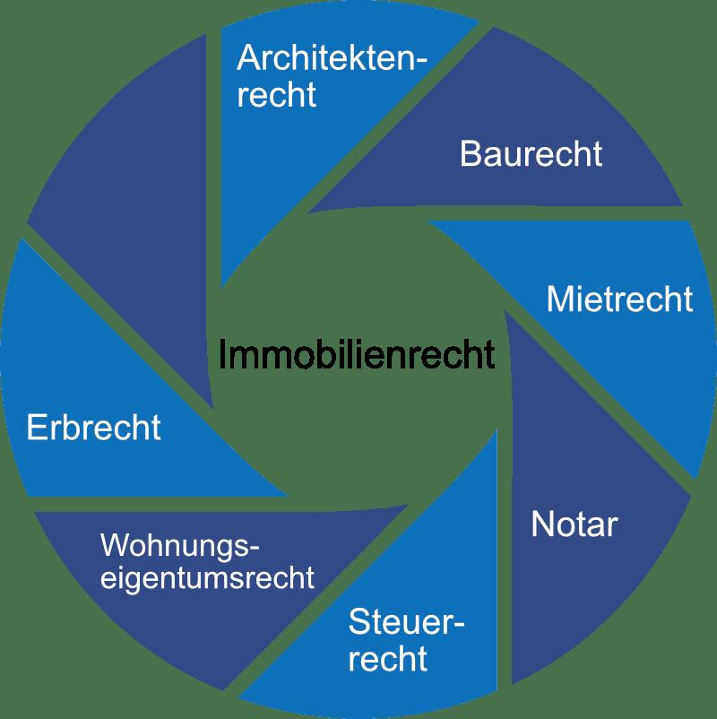 Grafik Kreis Immorecht