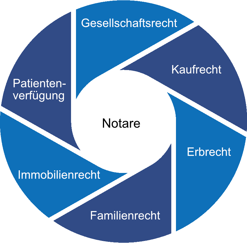 Notare Kreisgrafik