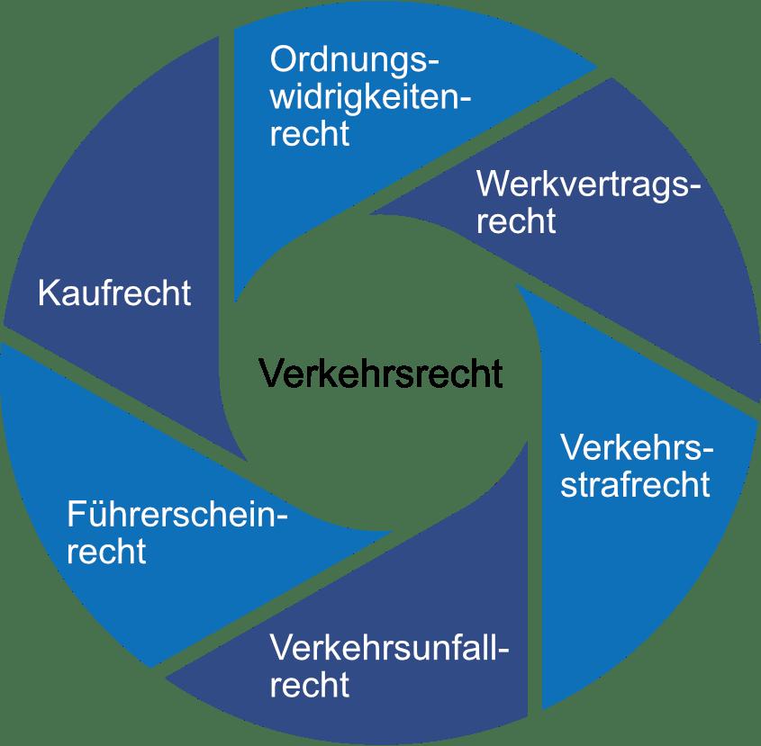 Verkehrsrecht Kreisgrafik