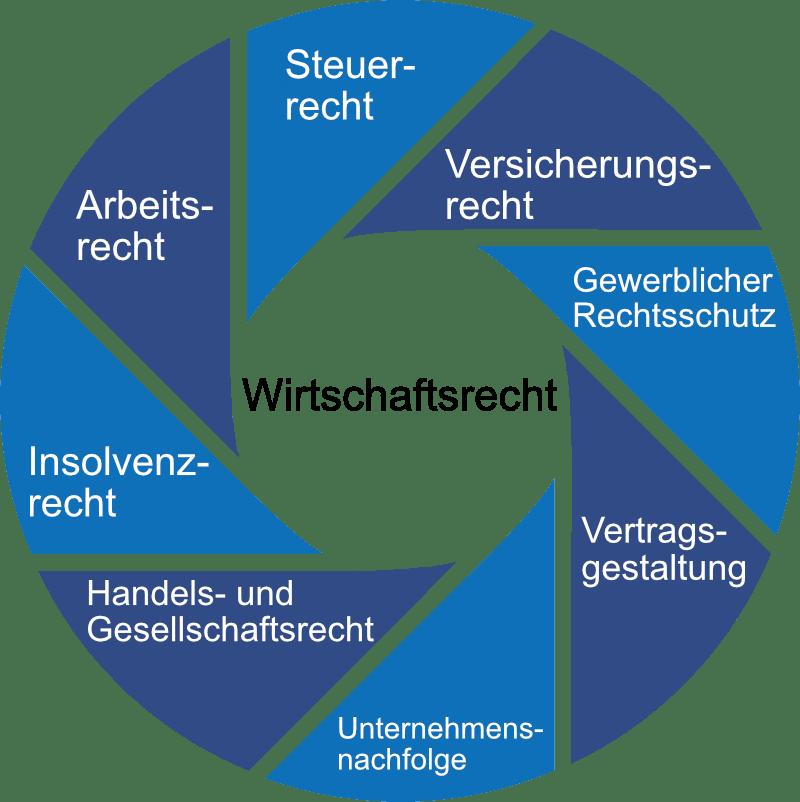 Wirtschaftsrecht Kreisgrafik